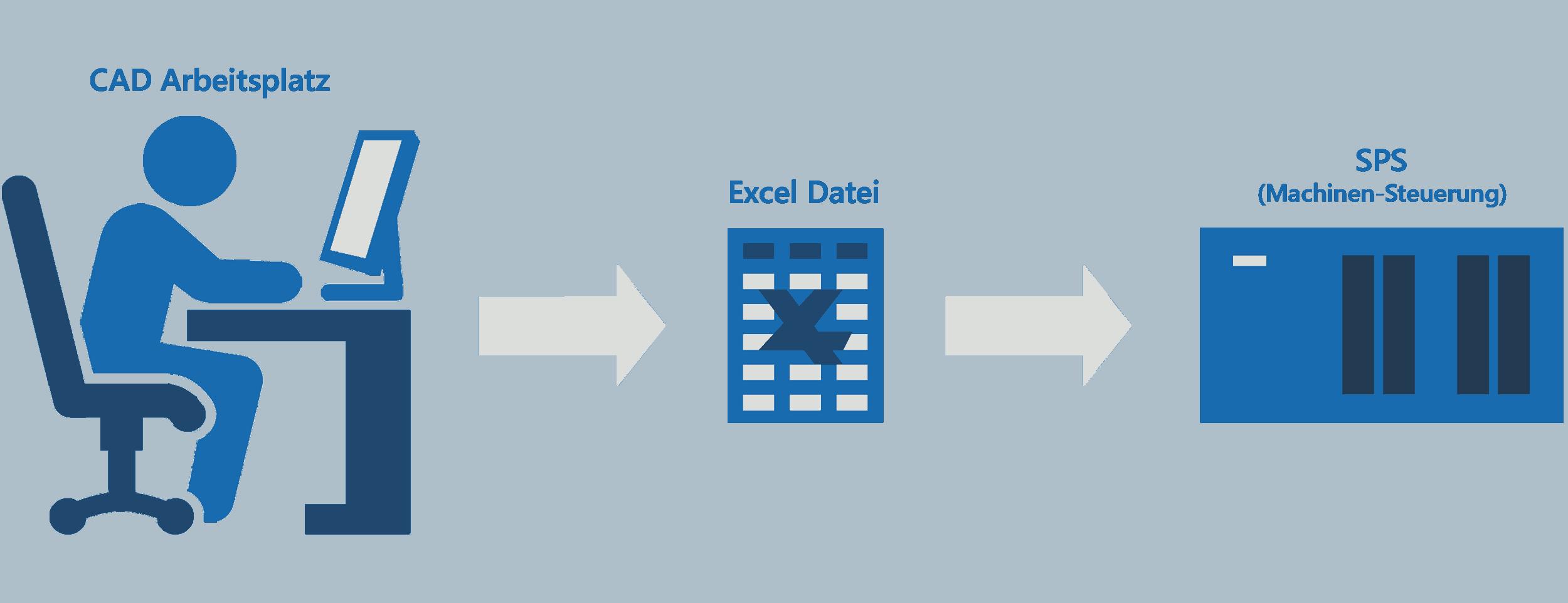 Excel-Dateien steuern Bolzenheftmaschine (MES, MDE, CAM) - MB