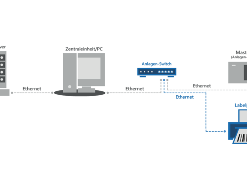 Siemens S7 SPS steuert Labelprinter (MES Erweiterung)