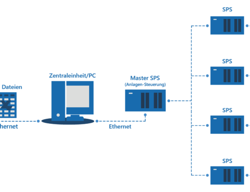 Excel steuert 4 Bolzenheftmaschinen (MES, CAM)