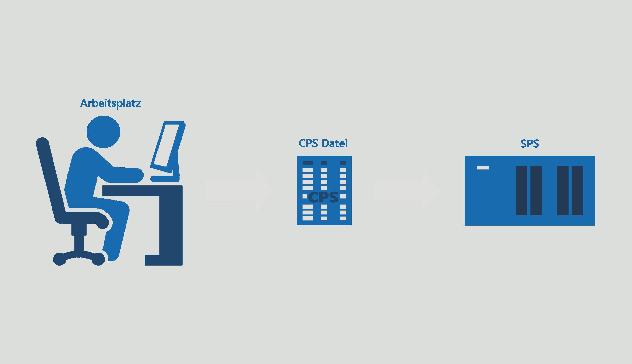 CAM CIM mit Textdatei und Siemens S7 CPU