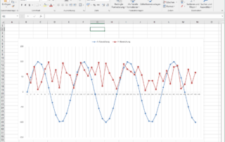 S7 Daten im Excel Diagramm