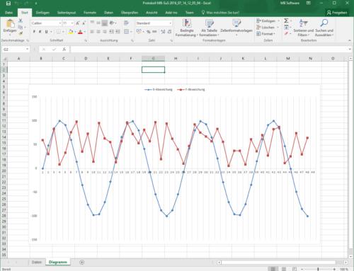 So einfach gehts: Maschinendaten mit Excel auswerten