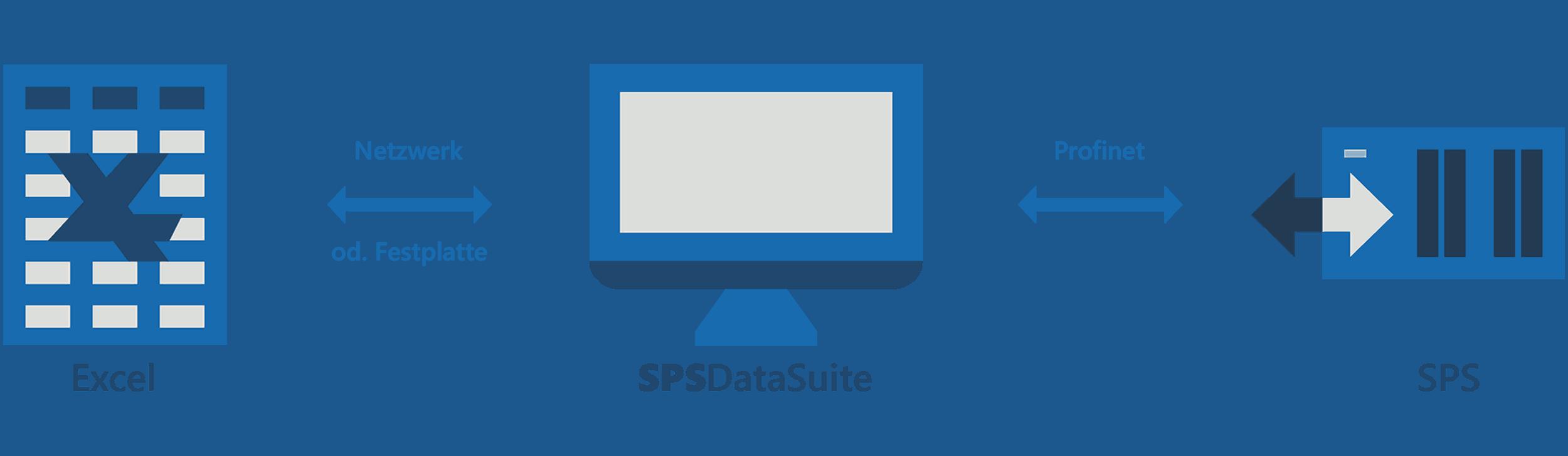 Excel-SPS Kopplung