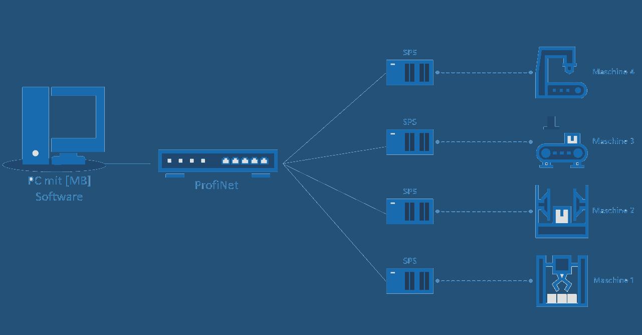 SPS-PC Datenaustausch: Ohne OPC Server? - MB Software und Systeme GmbH