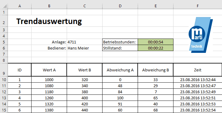 Excel Auswertung