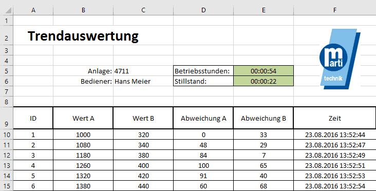 Excel Auswertung