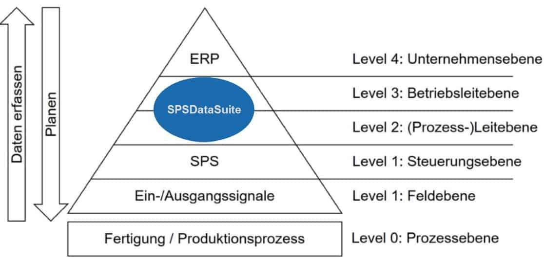 ERP und SPS verbinden