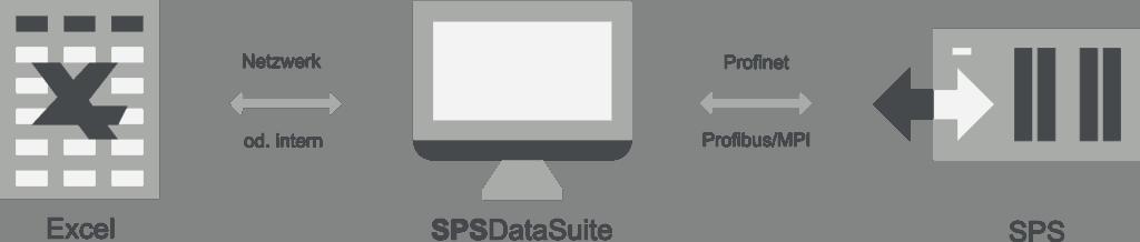 Lesen und schreiben von Excel-Dateien mit der S7