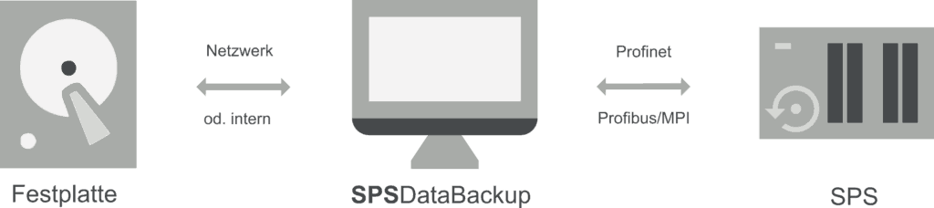 SPSDataBackup