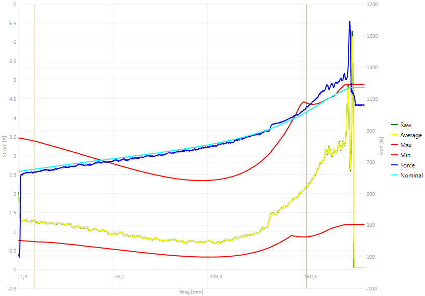 Messung und Prüfung von Daten
