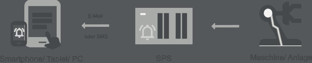 Überwachung des Maschinenzustand mit SPSDataAlarm