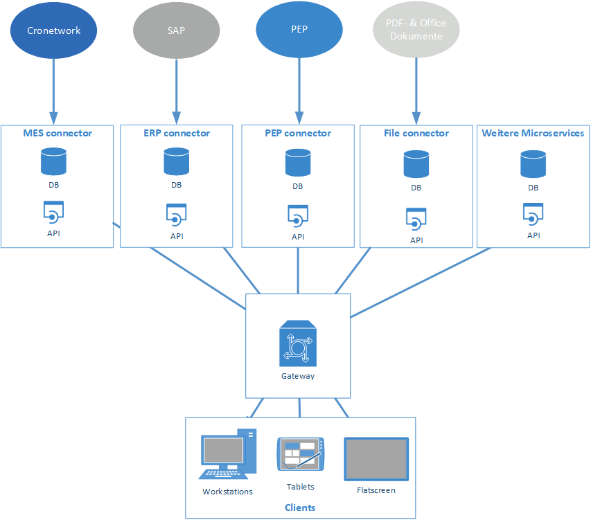 Quellenanbindung mit Microservices